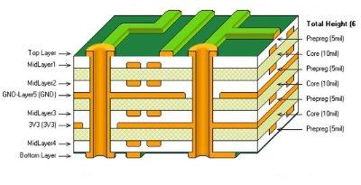 8 Layer PCB Stack up Guidelines